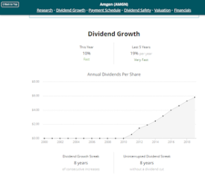 Amgen Dividend Growth