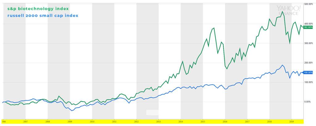 s&p Biotechnology Index
